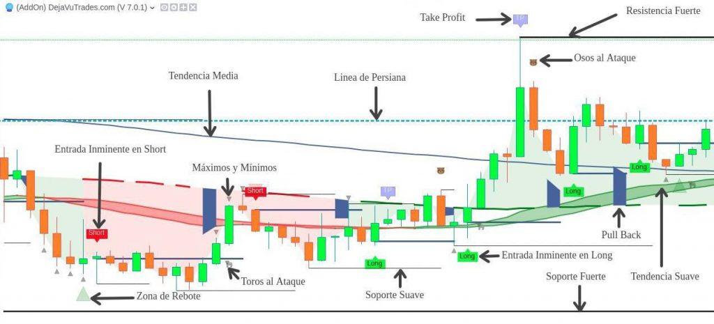 Partes de la estrategia Dejavu Trades